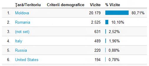 criterii demografice