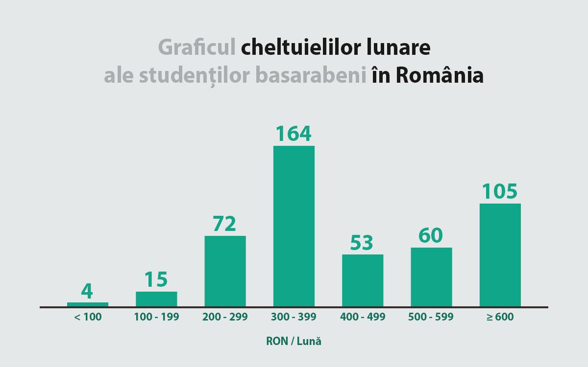 grafic-cheltuieli-student-romania